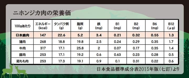 日本鹿肉の栄養価