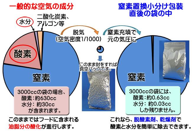 窒素置換小分け包装について