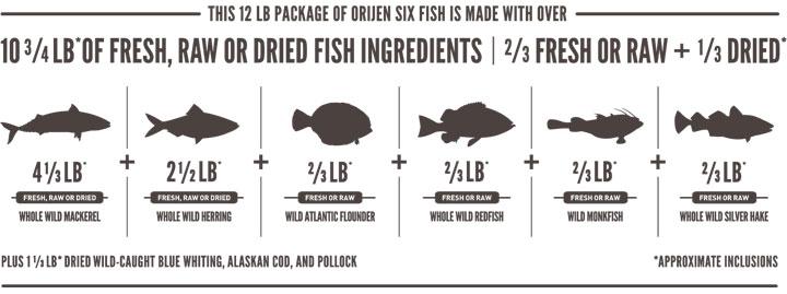 オリジン・シックスフィッシュ・キャットの魚原料
