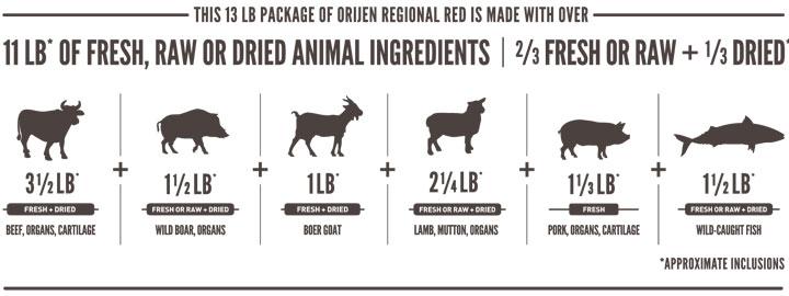 オリジン・レジオナルレッド・ドッグの肉原料