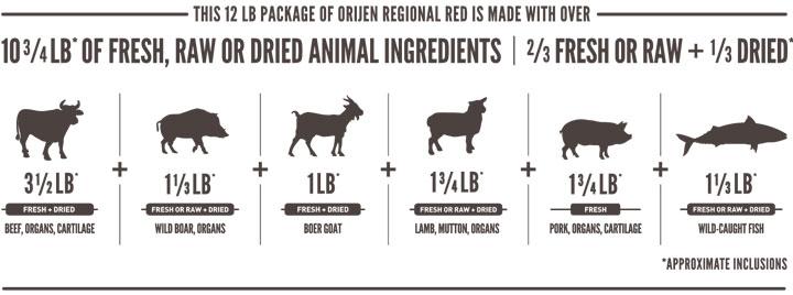 オリジン・レジオナルレッド・キャットの肉原料