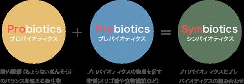プロバイオティクス+プレバイオティクス=シンバイオティクス