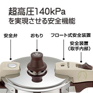 超高圧140kPaを実現するワンダーシェフウィズドッグの安全機能